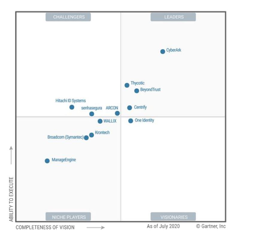 Gartner Report PAM 2020